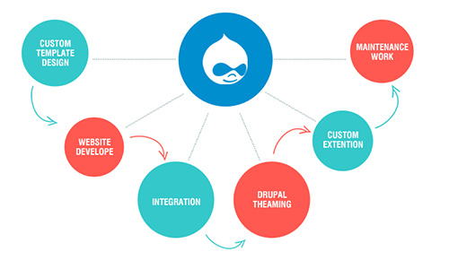 drupal-website-custom-design-development