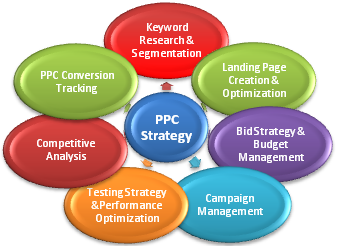 ppc-strategy-plan